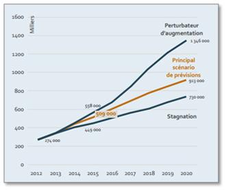 les 3 scénarios de la pénurie de compétences numériques (postes vacants potentiels) en Europe