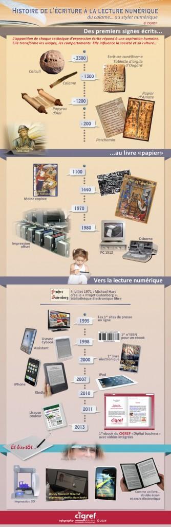 infographie-ecriture-lecture-numerique-cigref