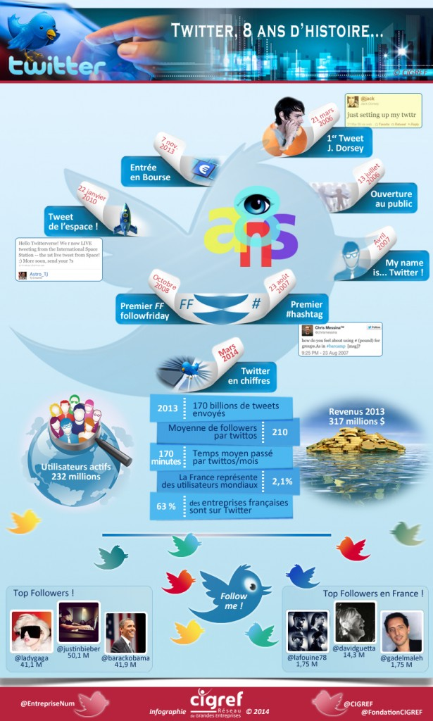 cigref-infographie-twitter-8ans