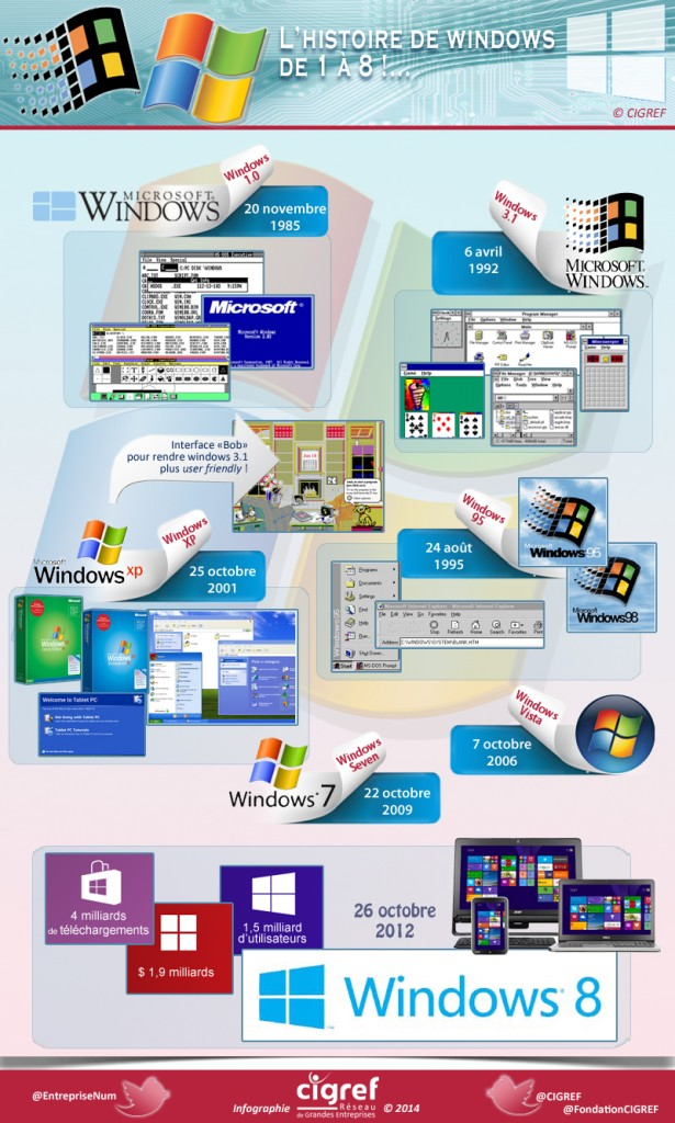 cigref-infographie-windows