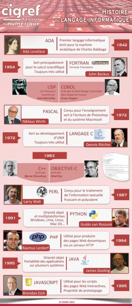 CIGREF-infographie-langages-informatique