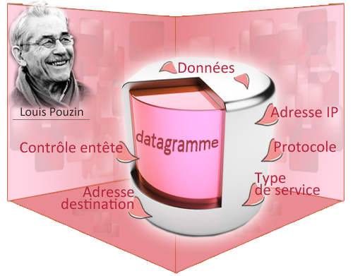 datagramme