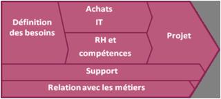 Maturité et gouvernance de l'Open Source