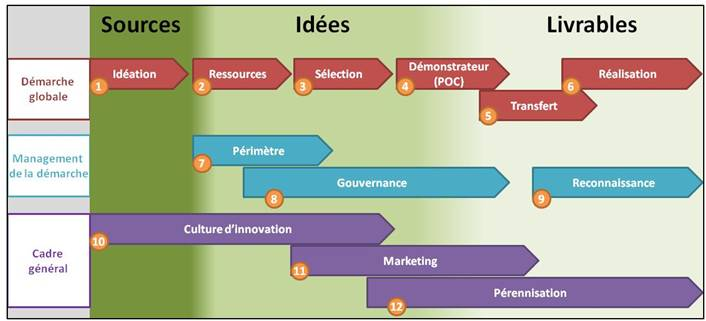 Cartographie d'une démarche d'innovation - Source CIGREF