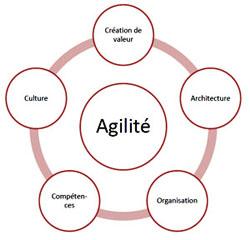 CIGREF-agilite