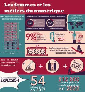 Infographie : Les femmes et les métiers du numérique