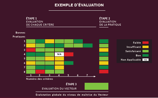 Exemple d'évaluation GAGSI2019