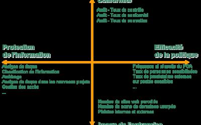 Tableau de bord Sécurité : indicateurs clés de la sécurité système d'information