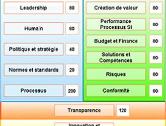 Baromètre Gouvernance SI : Evaluer sa démarche de gouvernance du système d'information