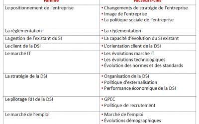 Outil de scénarisation prospective des besoins RH de la DSI : facteurs clés de l'évolution des métiers et des compétences